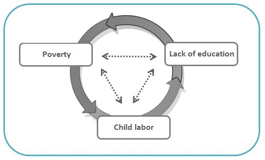 vicious cycle of poverty Vicious circle definition: vicious circle or vicious cycle the outcome is a vicious circle of poverty wherein the onus is placed with the poor.
